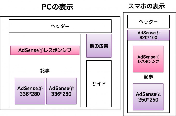 AdSense4