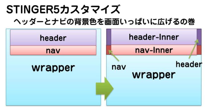 sheader-customize-top