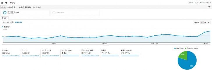 Analytics1411